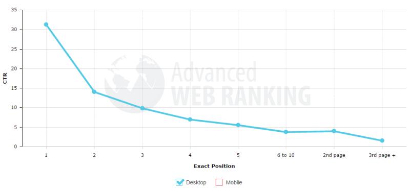 ranking-position-CTR